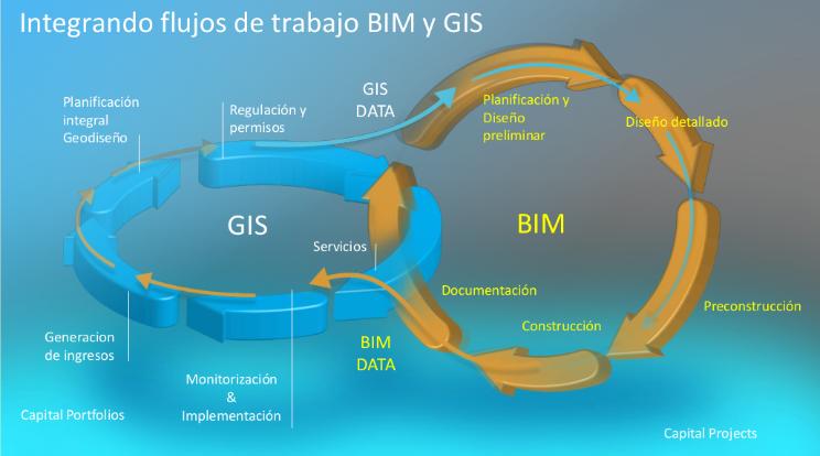 integracion-BIM-GIS