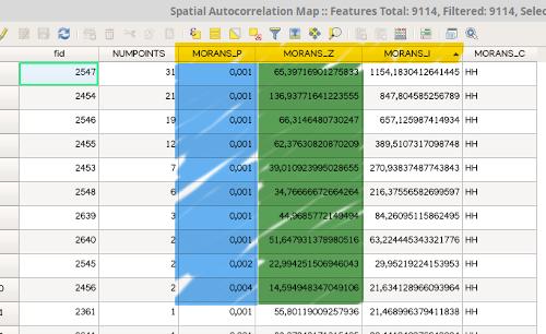 Valores almacenados en la tabla de atributos, para el índice I de Moran, y los parámetros p (p-values) y z (z-score), en Visualist.
