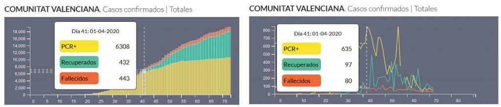 Evolución coronavirus España según los nuevos casos diarios y los acumulados